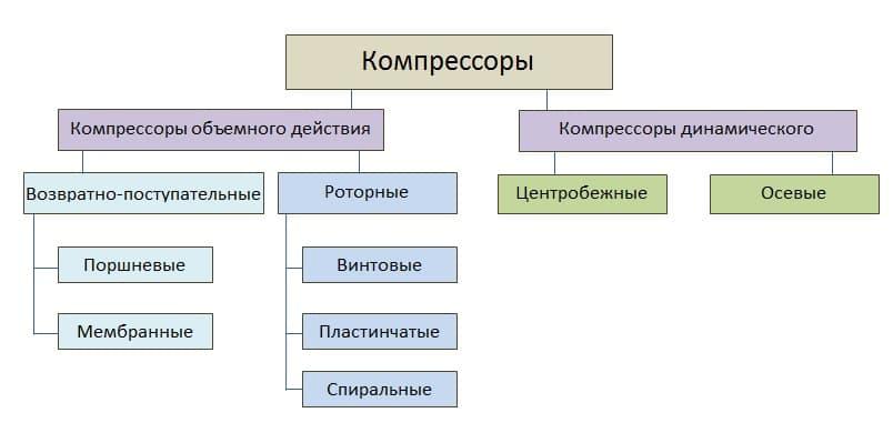 Основные типы компрессоров