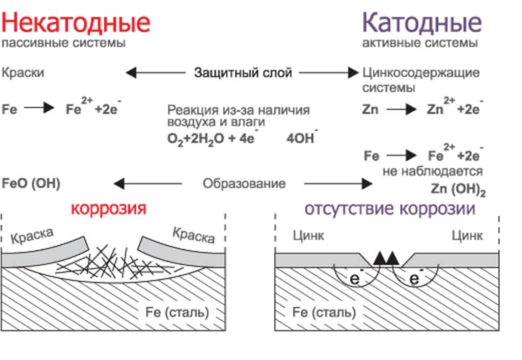 Коррозионная реакция цинка