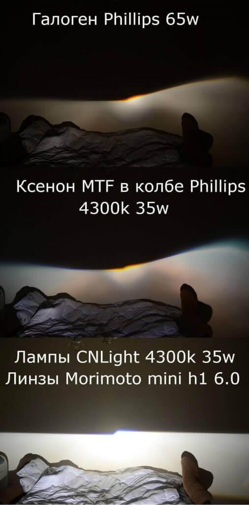 Световой поток разных типов ламп
