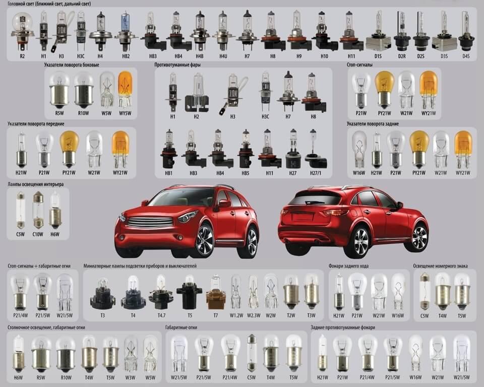 Типы ламп для автомобилей