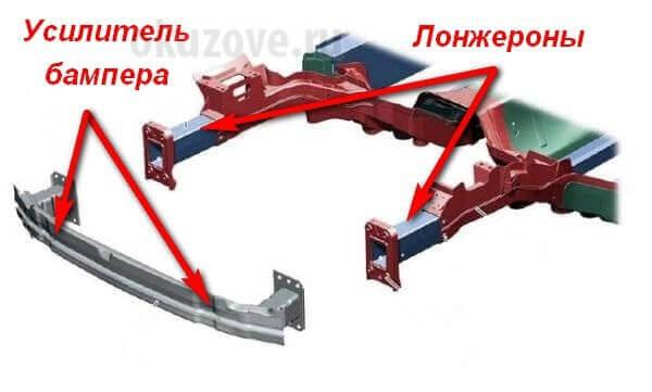 Конструкция передней части легкового автомобиля