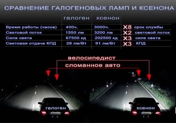 Сравнение ксеноновых и галогенных ламп в ПТФ