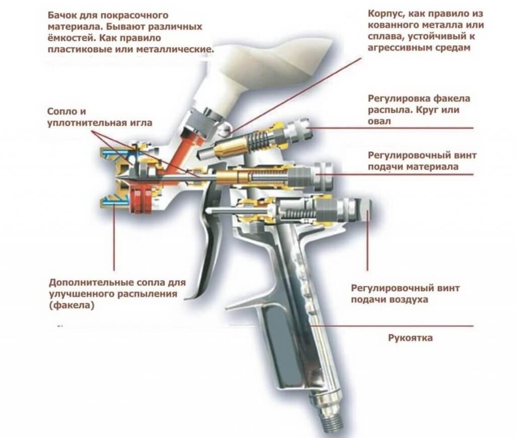 Внутреннее и внешнее устройство пневматического пульверизатора
