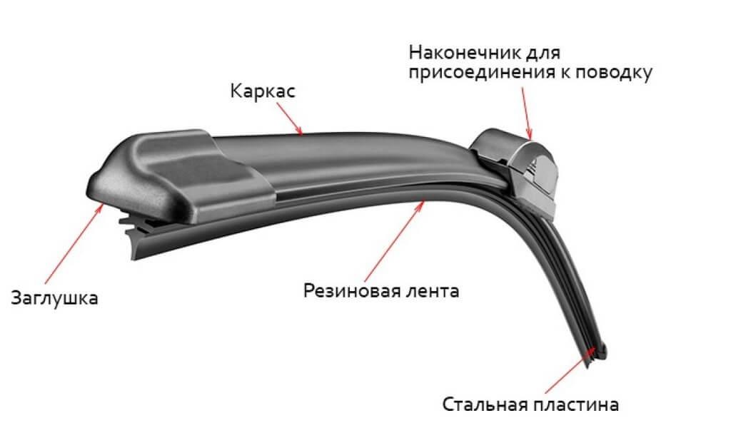Конструкция бескаркасных автомобильных щеток