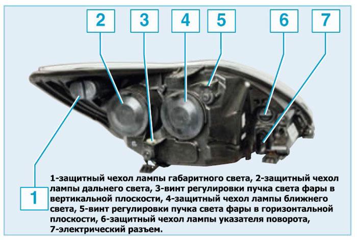 Устройство фары Ford Focus II