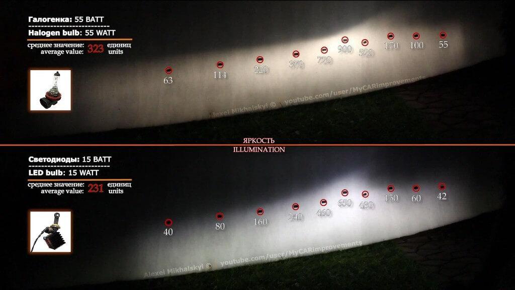 Сравнение световых потоков светодиодных и галогенных ламп