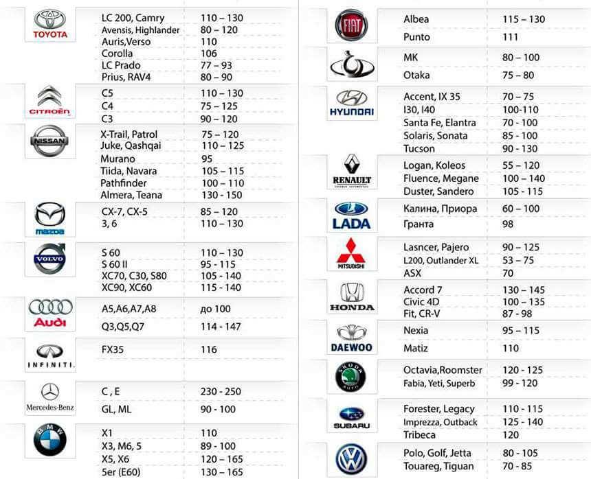 Таблица толщины ЛКП разных авто