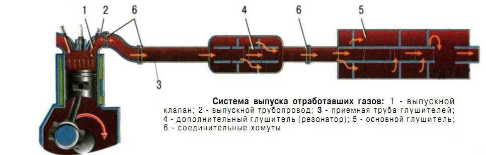 Конструкция автомобильного глушителя