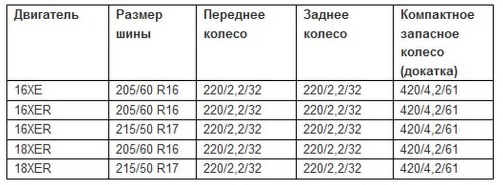 Таблица давления в шинах автомобилей Шевроле