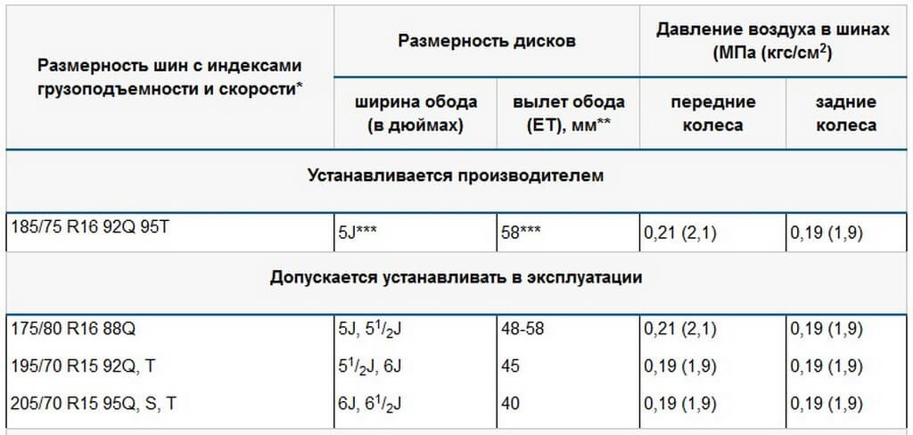 Таблица с давлением в колесах Нивы