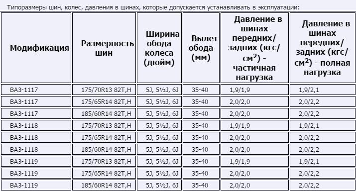 Типоразмеры шин, которые допускается устанавливать в эксплуатации