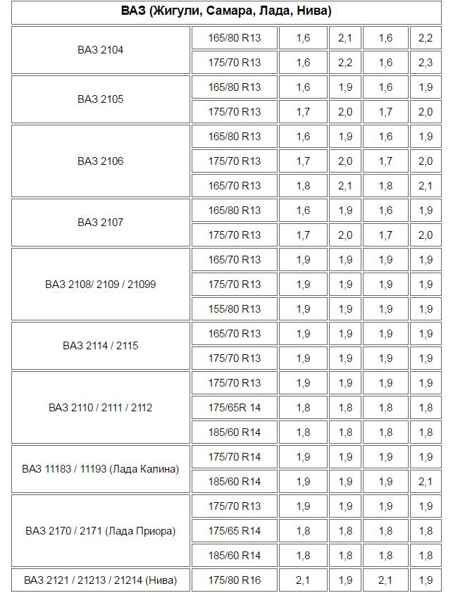 Таблица давления в шинах для ВАЗа