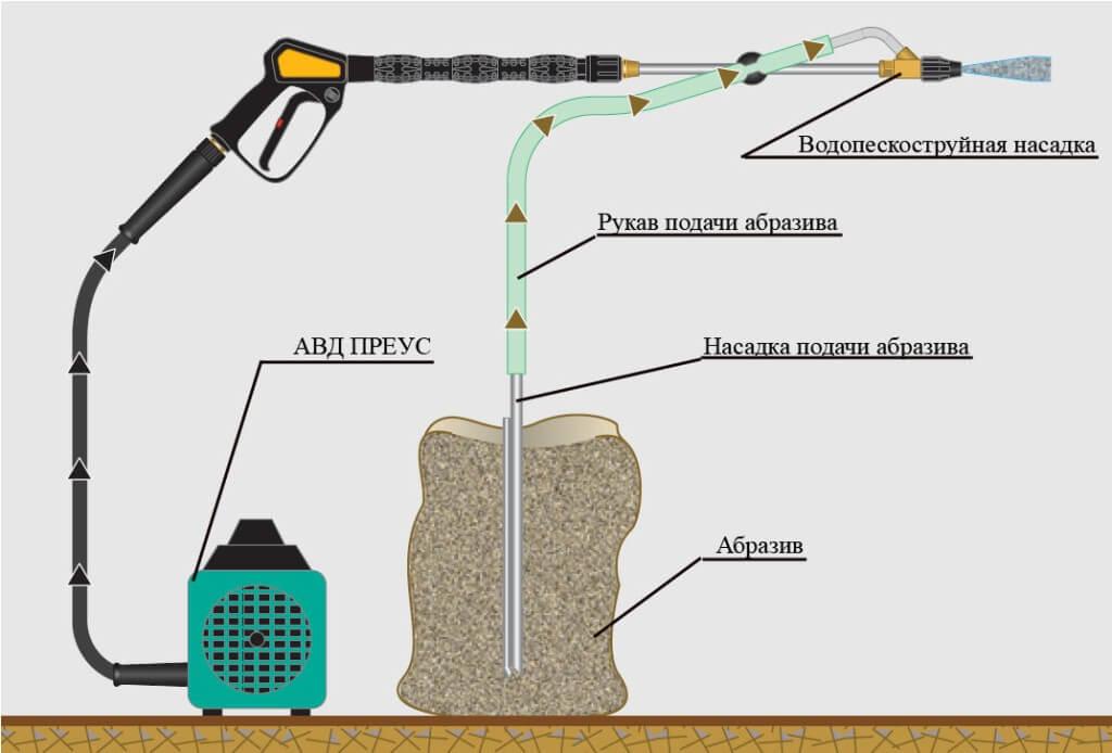 Как работает водоабразивная насадка