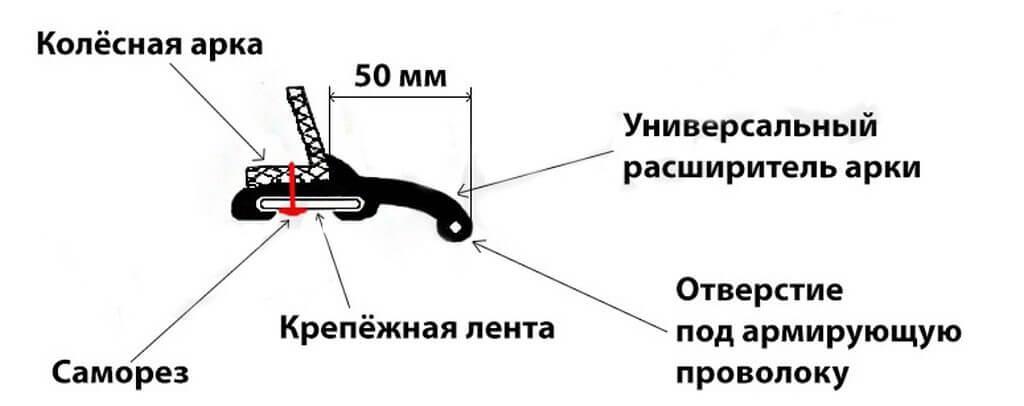 Схема установки универсальных расширителей арок