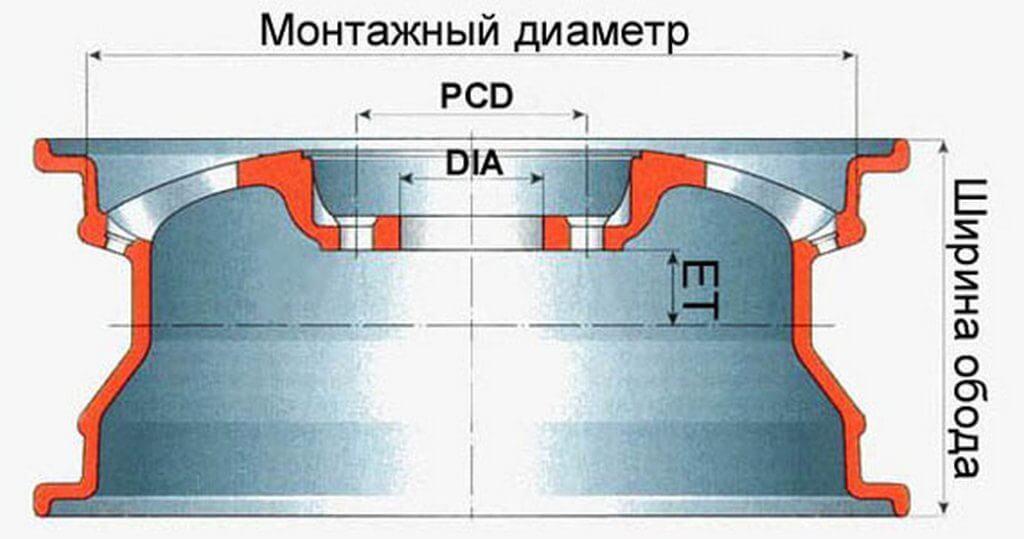 Ряд параметров колесного диска