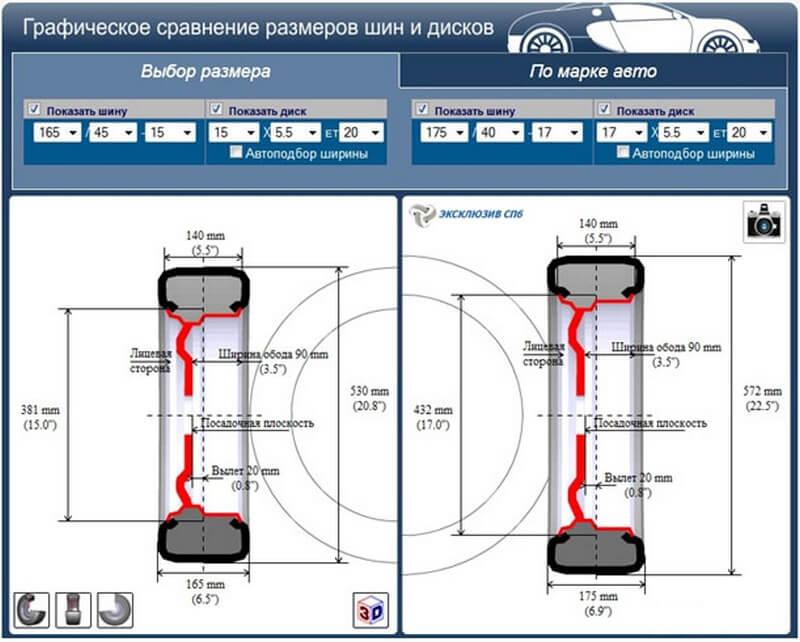 Сравнение размеров шин идисков