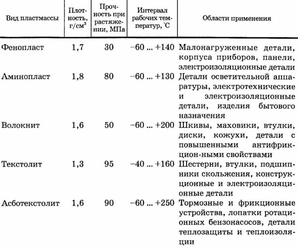 Свойства некоторых термореактивных пластмасс