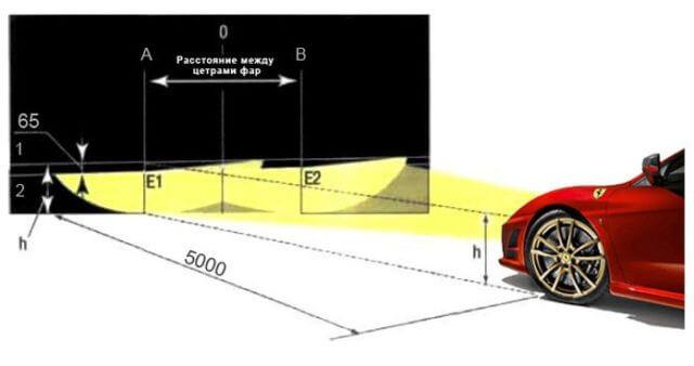 Продольная плоскость симметрии автомобиля должна проходить по лини 0 на экране