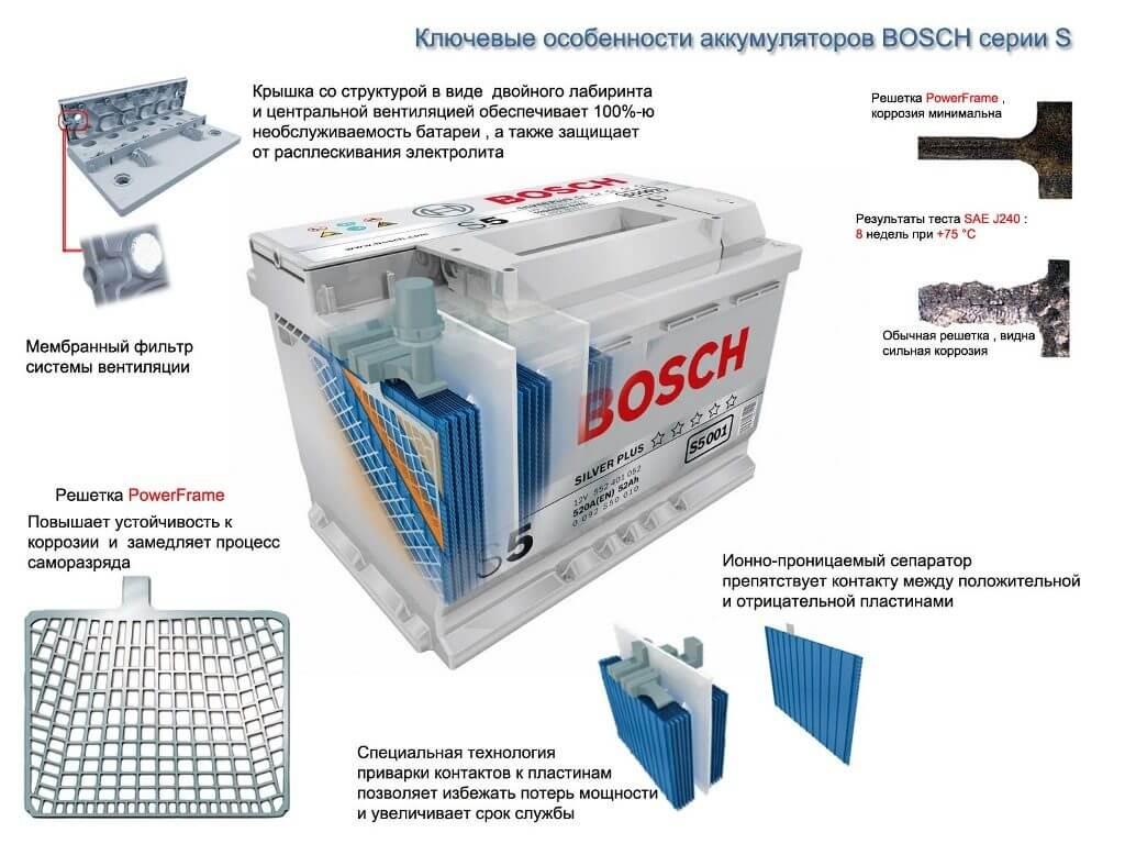 Особенности конструкции аккумуляторов BOSCH серии S