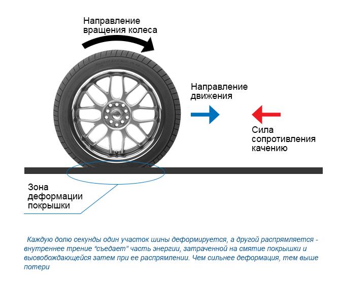 Как зависит расхода топлива от давления в шинах