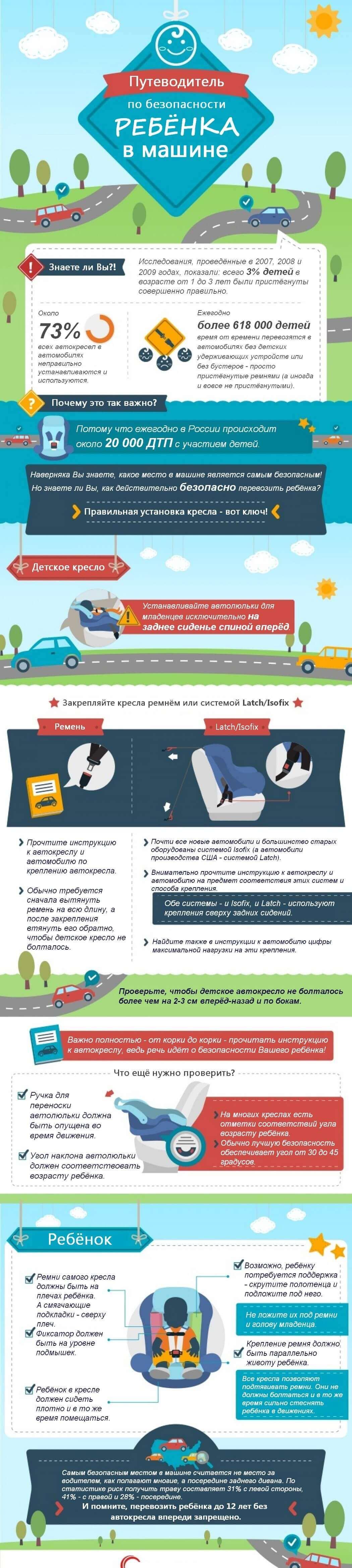 Инфографика. Как правильно установить автокресло?