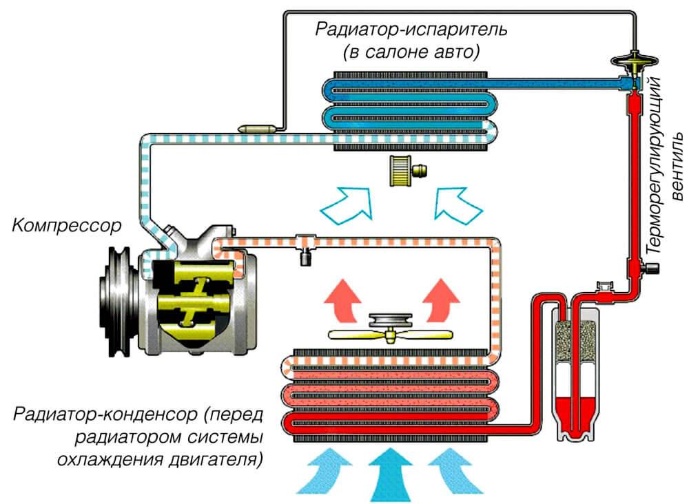 Схема кондиционирования воздуха
