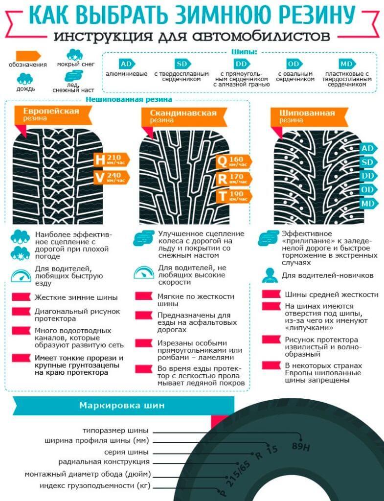 Инфографика: как выбрать зимнюю резину